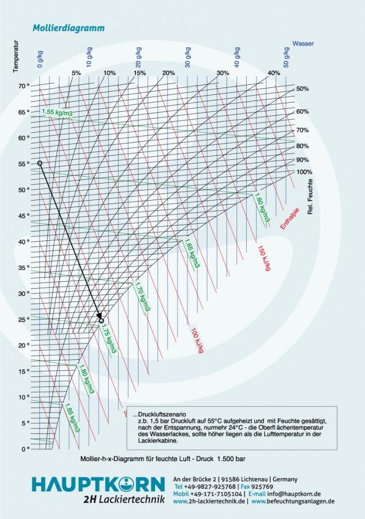 Druckluftbefeuchtung Diagramm