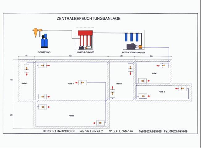 Feuchtemanagement-Komplettsystem als Schema